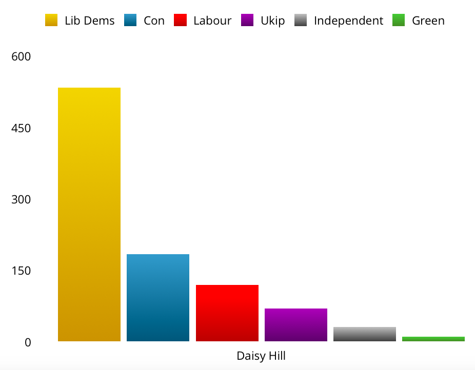 Daisy Hill by-election results