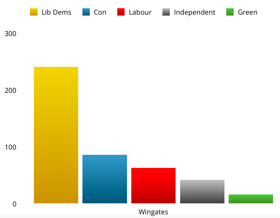 Wingates by-election results