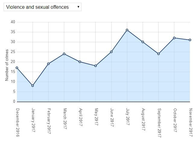 Violence and sexual offences